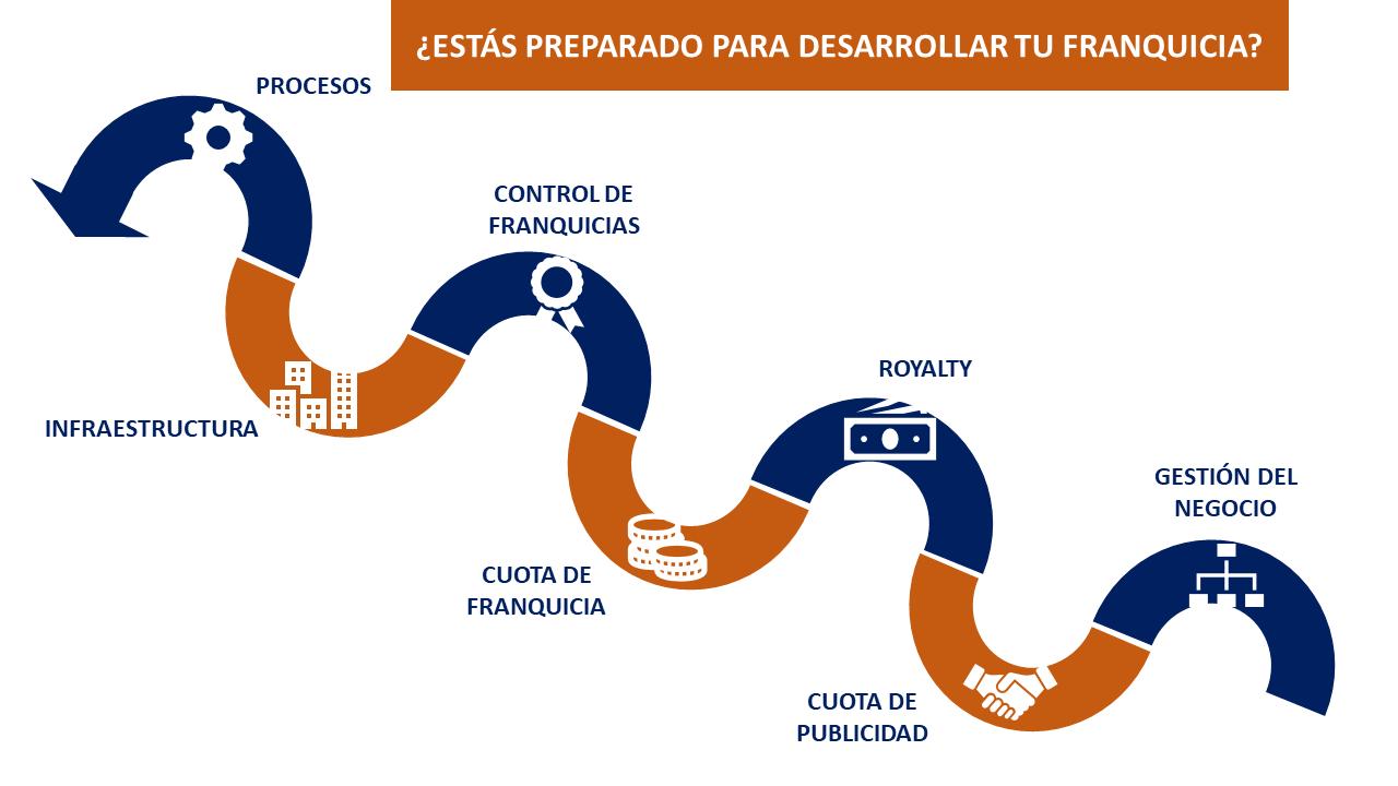 Modelo de Desarrollo de Franquicia