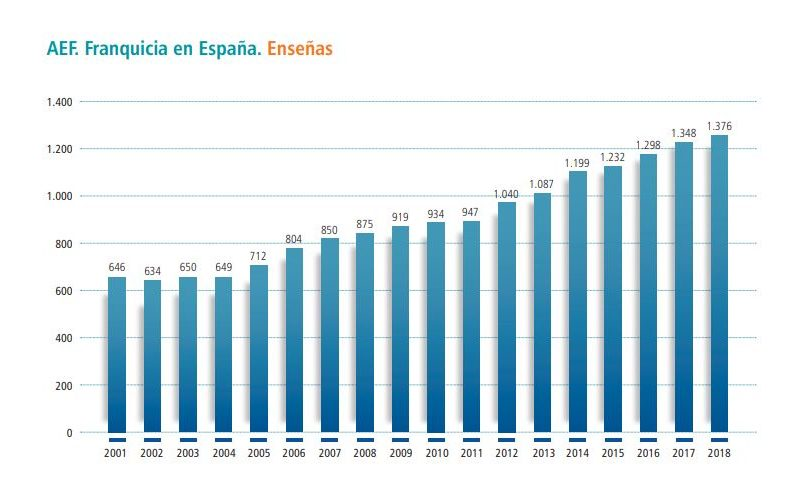 Franquicia en España - Enseñas