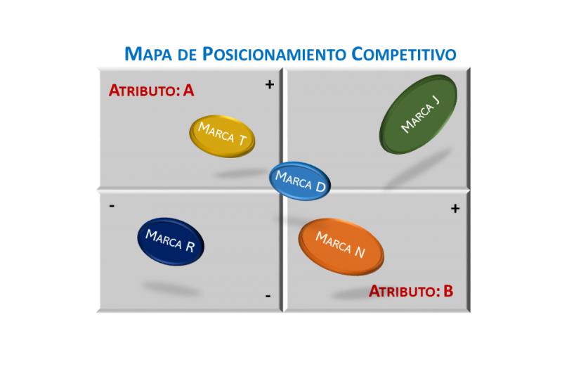 Mapa de Posicionamiento Competitivo