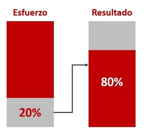 Esfuerzo_resultado