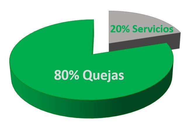 Quejas_servicios