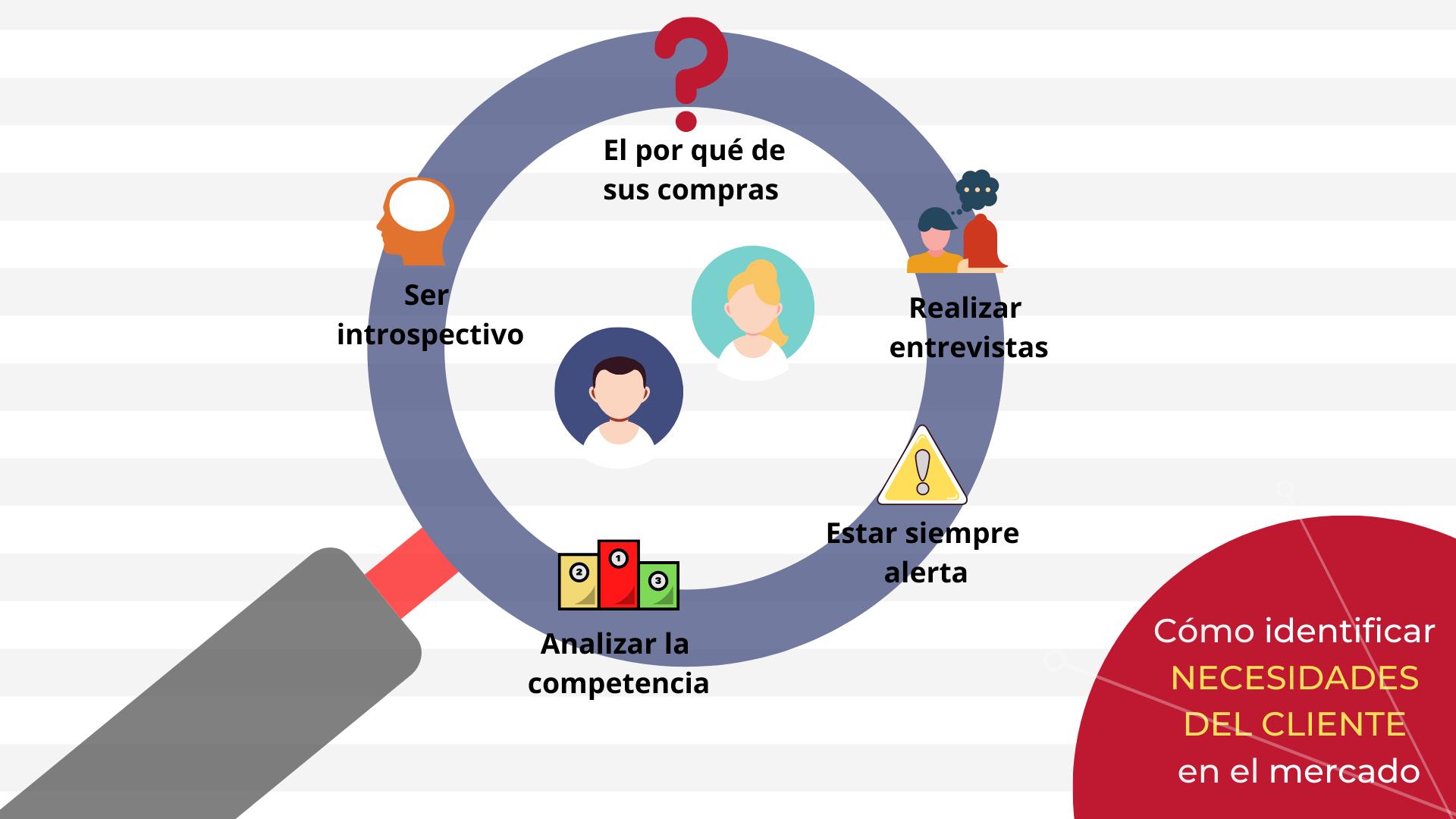 Cómo identificar necesidades del cliente en el mercado
