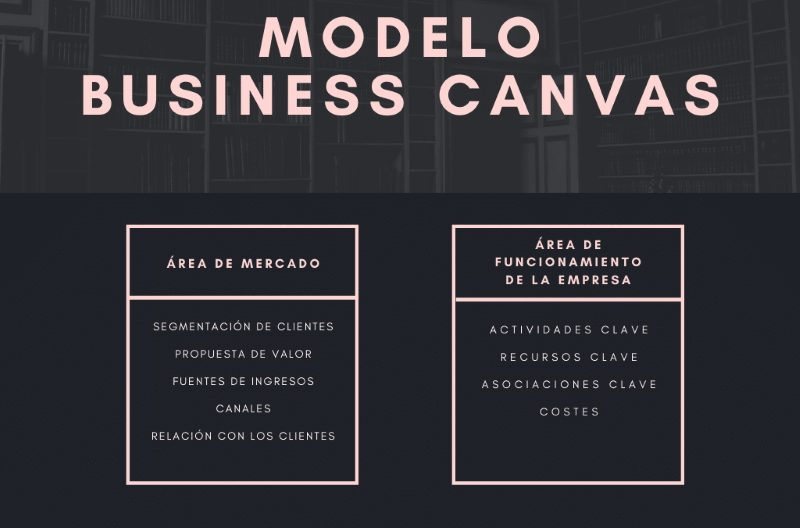 Lienzo Business Canvas - Áreas
