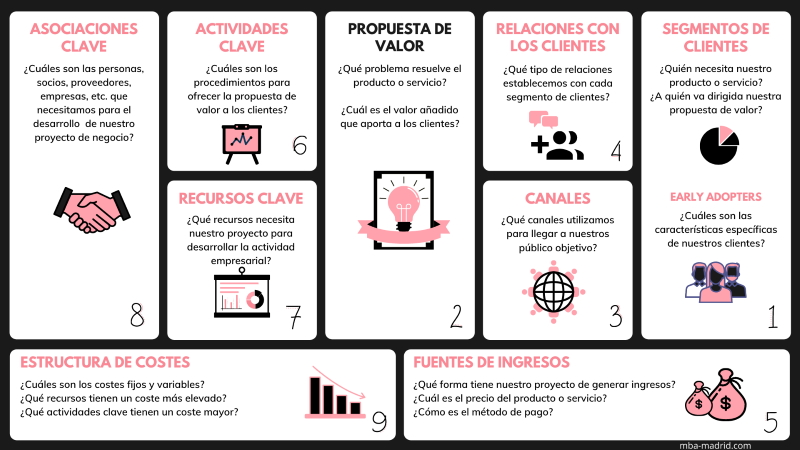 Business Canvas - Plantilla Modelo