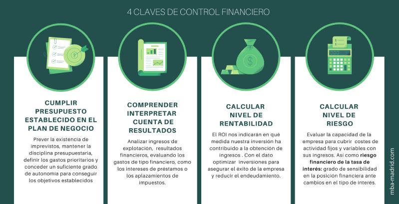 Infografía control financiero en los negocios