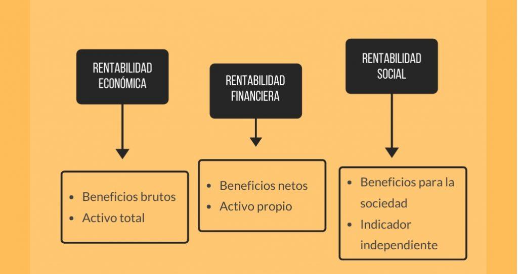 entabilidad económica y financiera