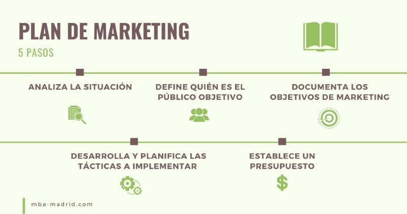 5 pasos para realizar un plan de Marketing en un negocio