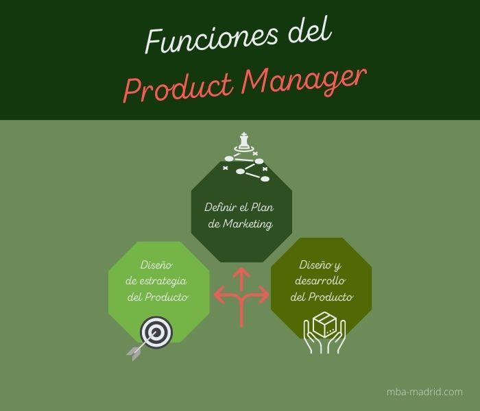 Funciones del Product Manager