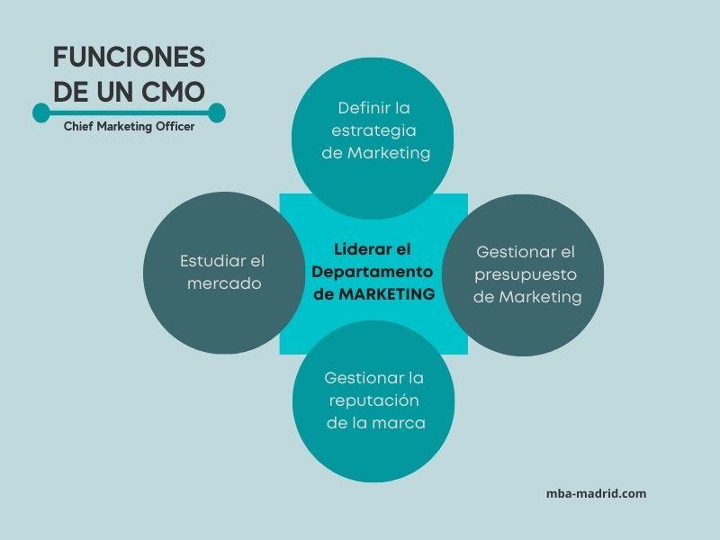 Funciones de un CMO